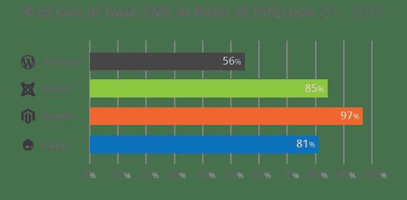 Percentage site gehacked met verouderd CMS