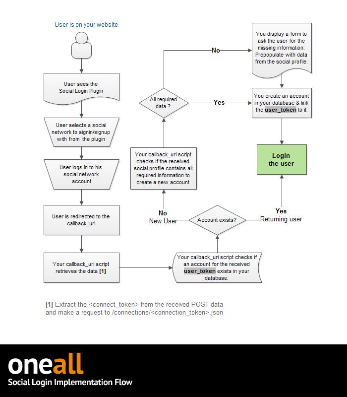 Stroomdiagram oneall.com - Social Login
